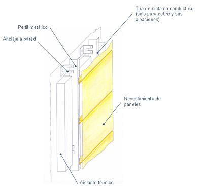 Quinta met lica sistema de paneles para revestimiento de for Revestimiento exterior zinc